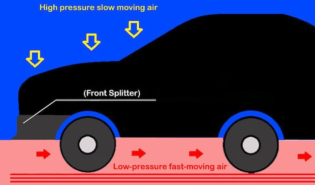 Splitter air movement